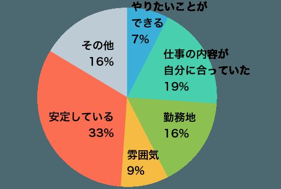グラフA1