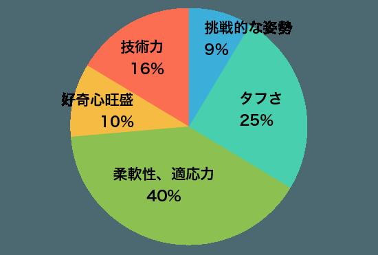 グラフA2