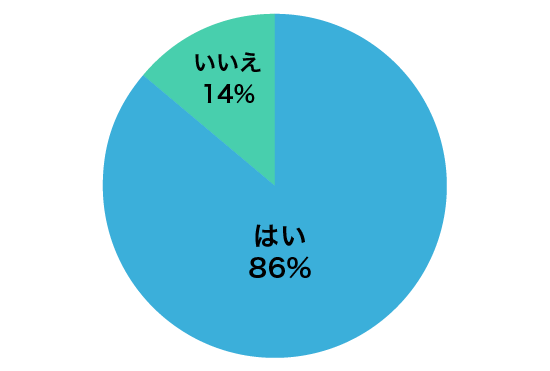グラフA3