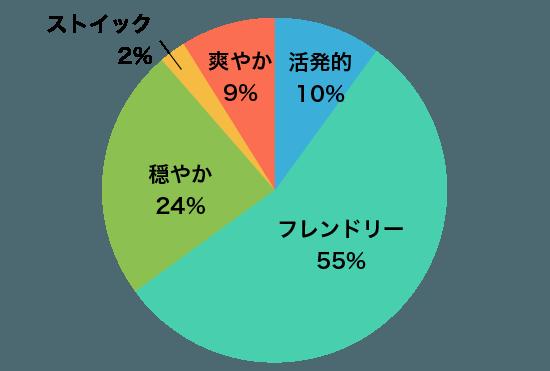 グラフA4