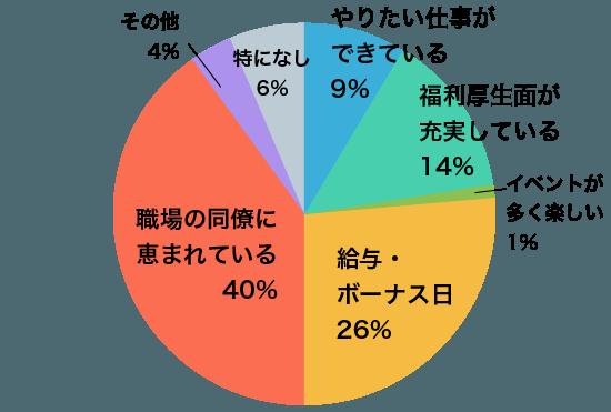 グラフA5