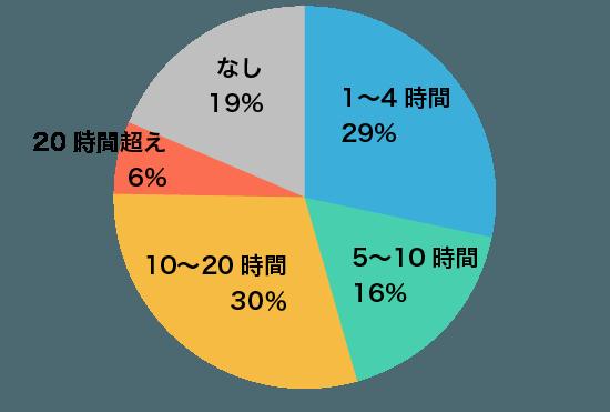 グラフA6